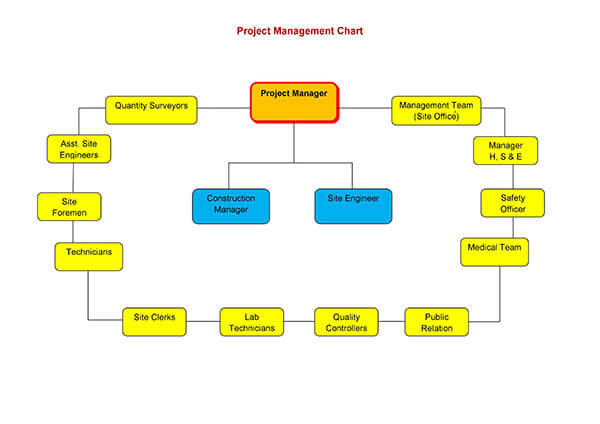 swa project management chart